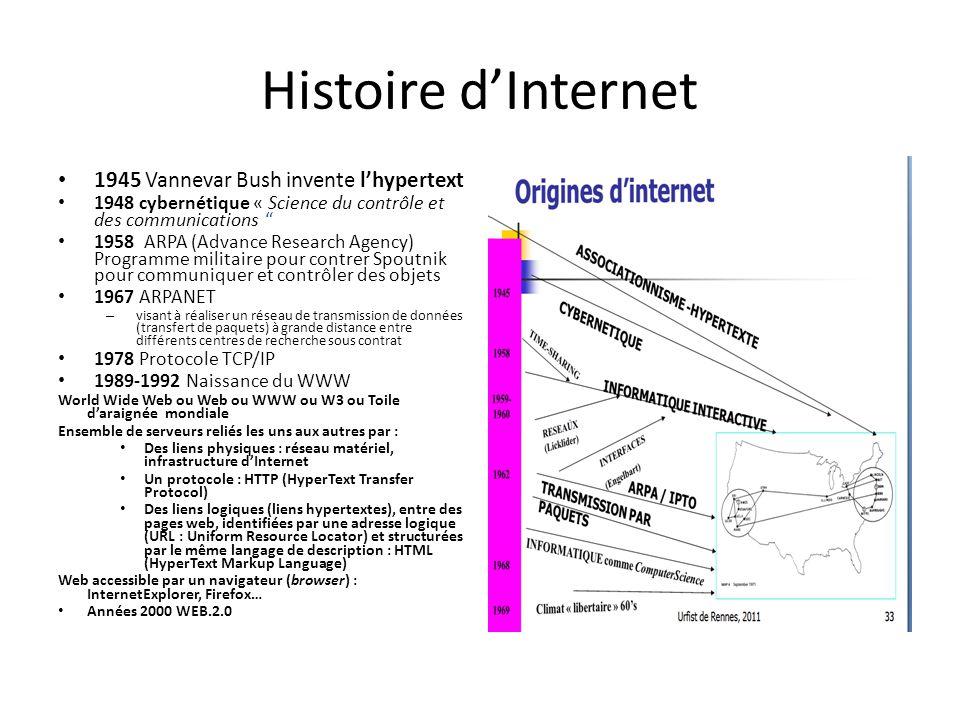 Histoire d'Internet 1945 Vannevar Bush invente l'hypertext