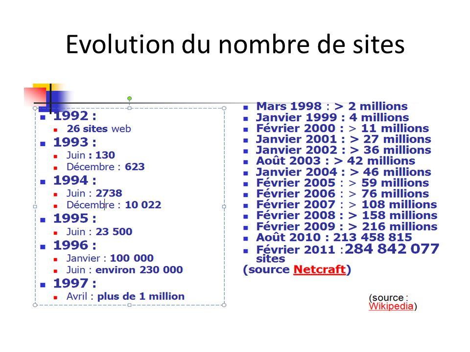 Evolution du nombre de sites