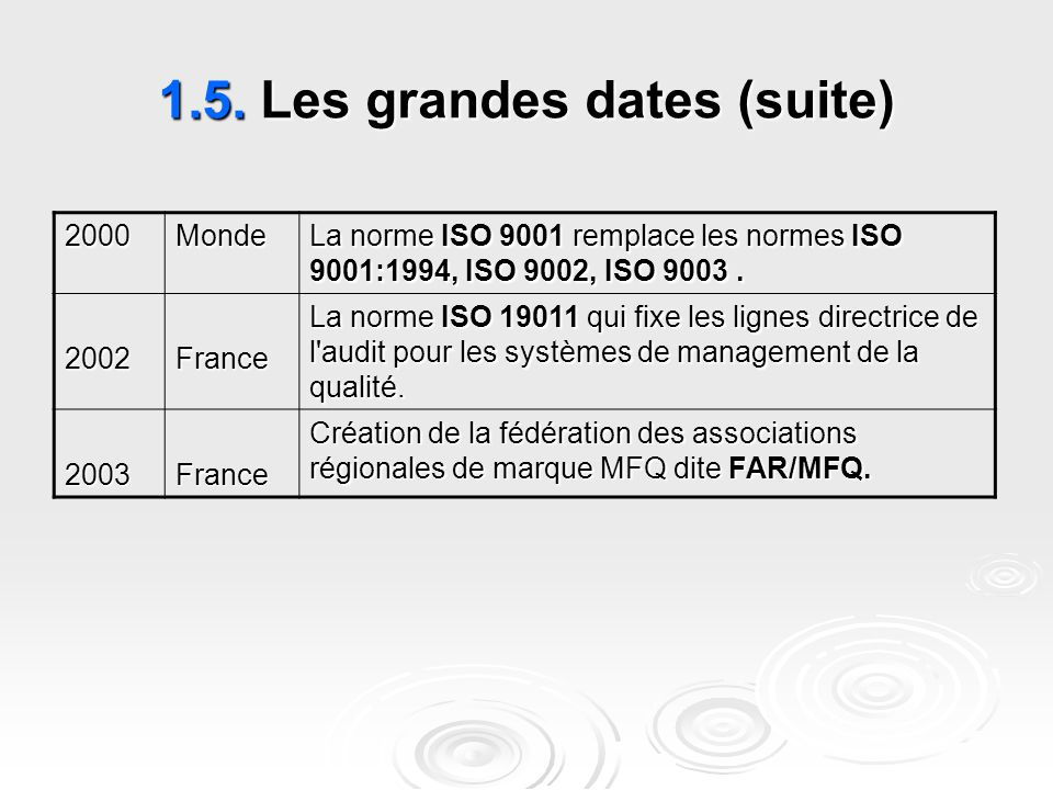 1.5. Les grandes dates (suite)