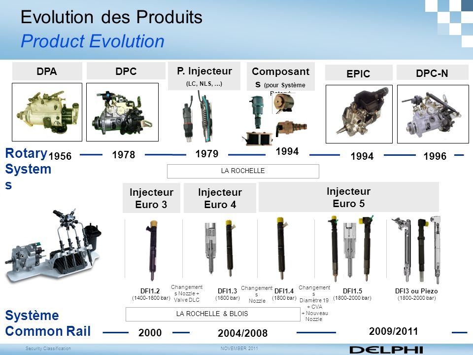 Composants (pour Système Rotary)