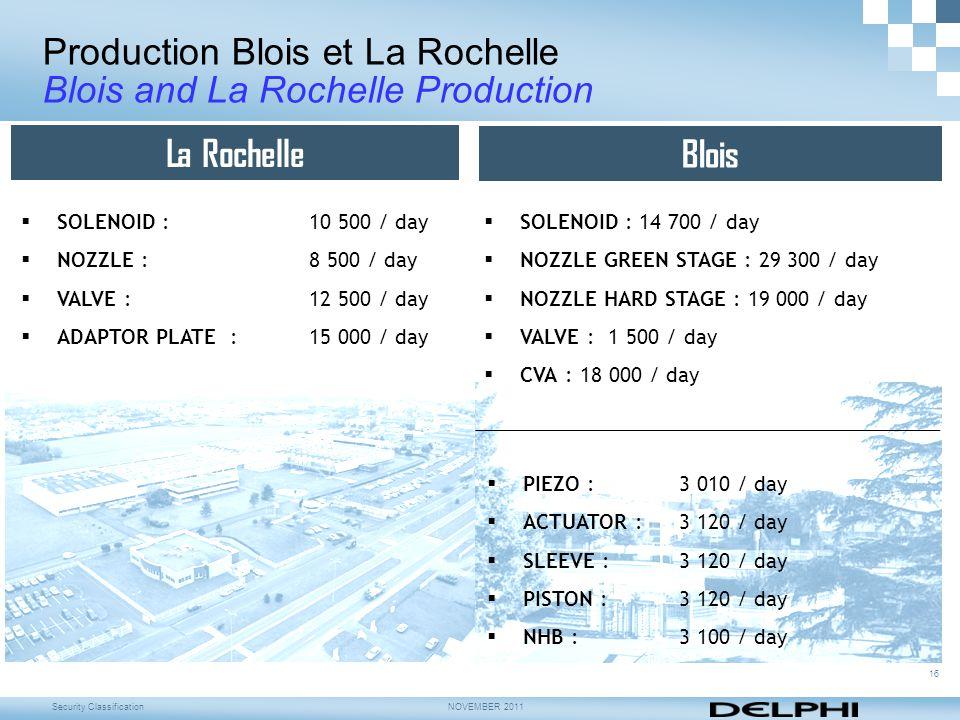 Production Blois et La Rochelle Blois and La Rochelle Production