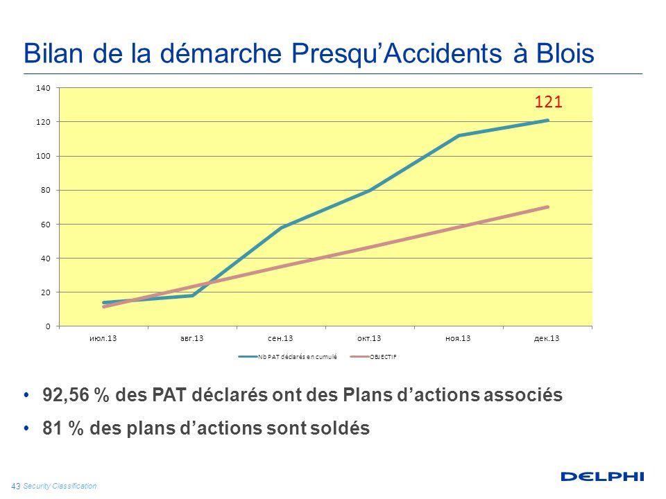 Bilan de la démarche Presqu'Accidents à Blois