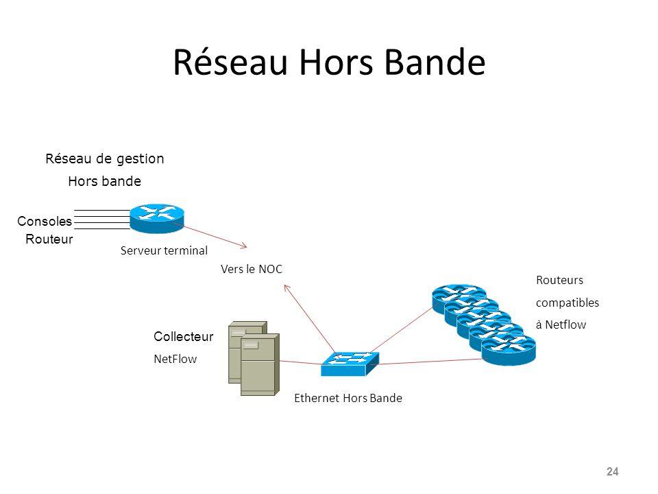 Réseau Hors Bande Réseau de gestion Hors bande Consoles Routeur