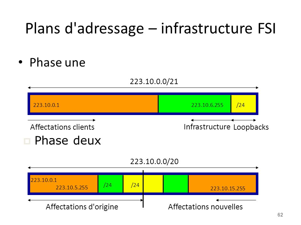 Plans d adressage – infrastructure FSI