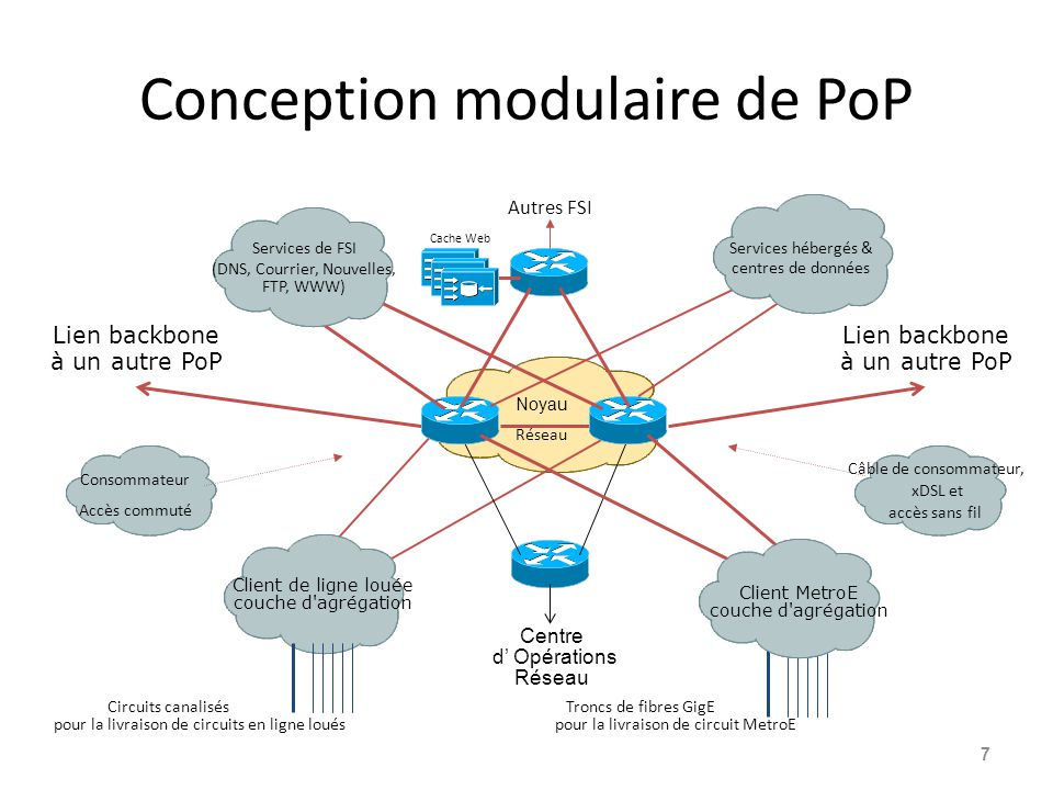 Conception modulaire de PoP