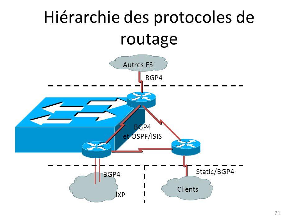 Hiérarchie des protocoles de routage