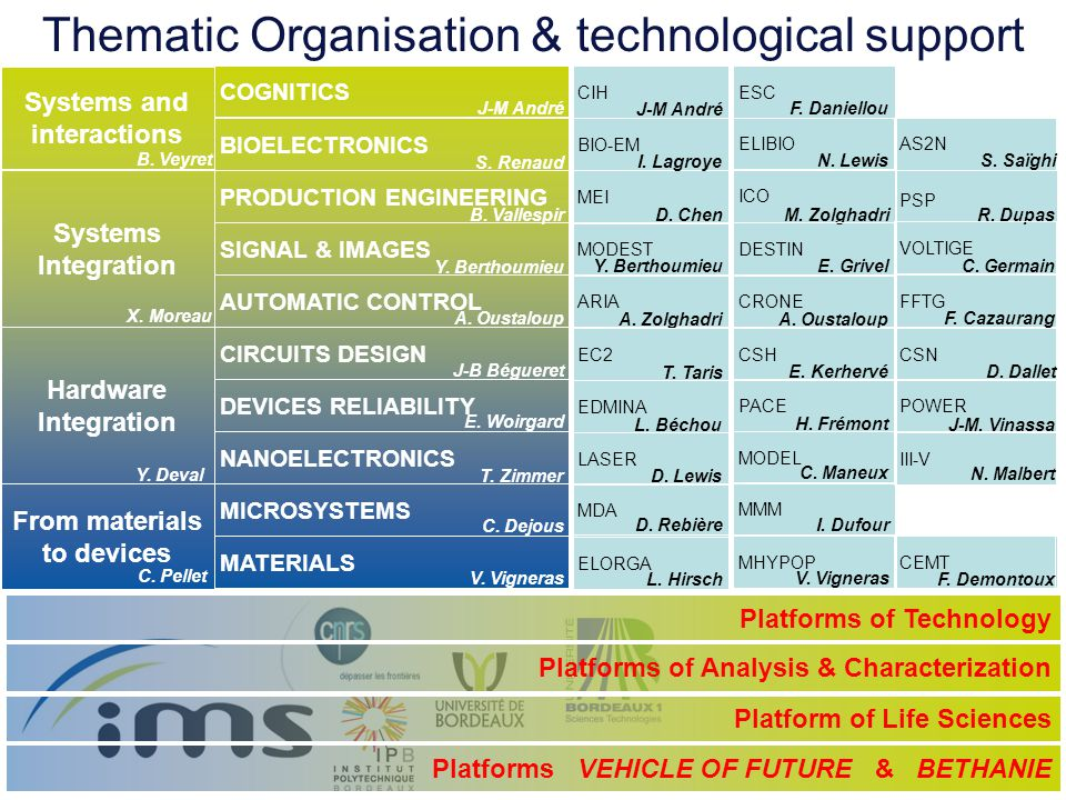 Thematic Organisation & technological support