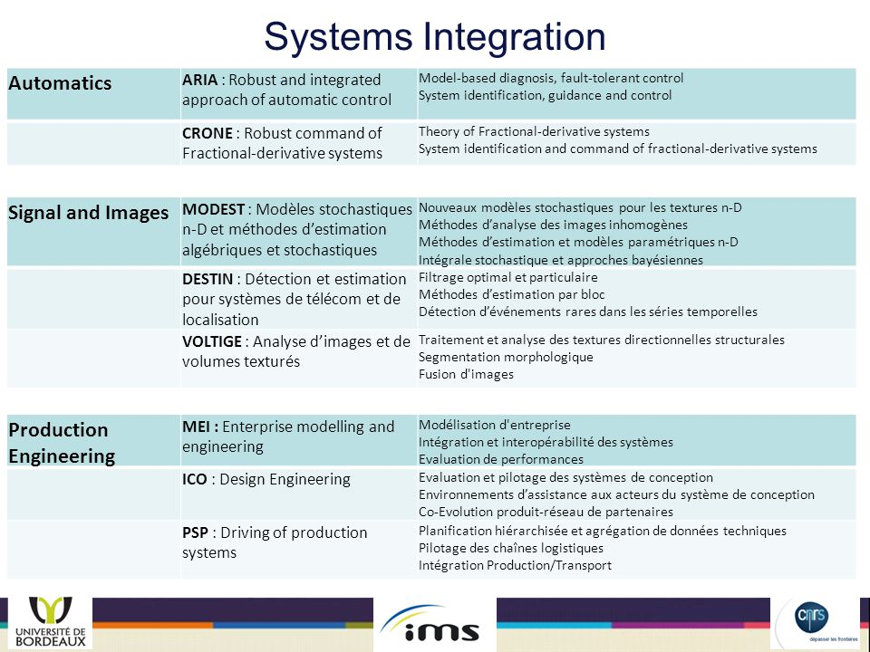 Systems Integration Automatics Signal and Images