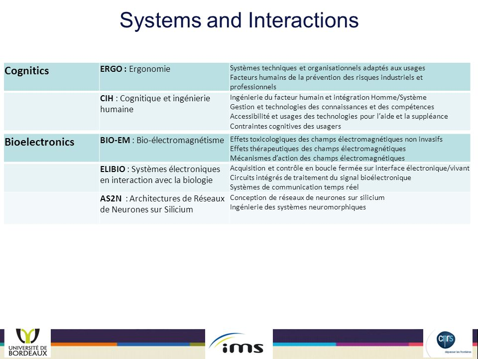 Systems and Interactions