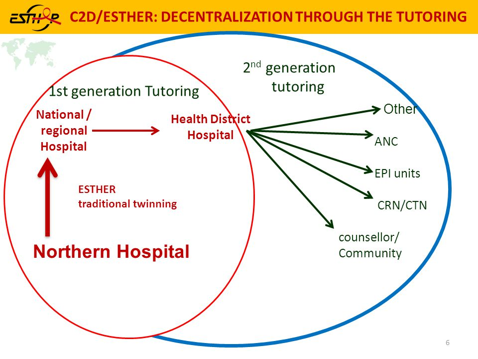 C2D/ESTHER: DECENTRALIZATION THROUGH THE TUTORING