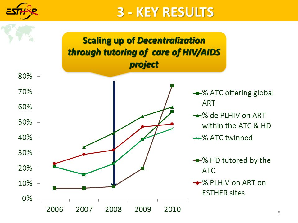 3 - KEY RESULTS Scaling up of Decentralization through tutoring of care of HIV/AIDS project