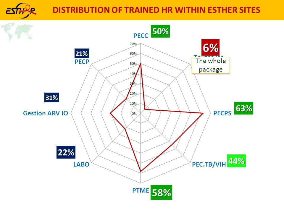DISTRIBUTION OF TRAINED HR WITHIN ESTHER SITES