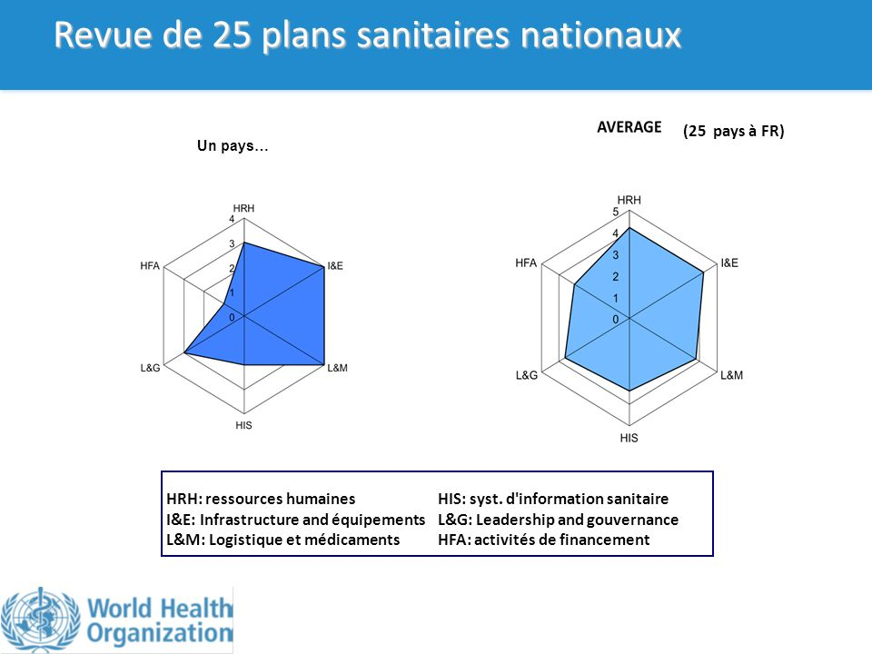 Revue de 25 plans sanitaires nationaux