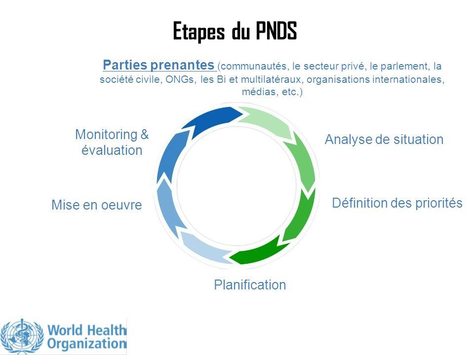 Etapes du PNDS