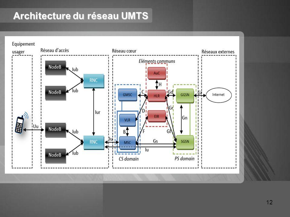 Architecture du réseau UMTS