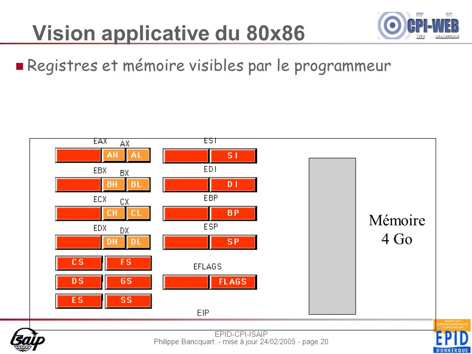 Vision applicative du 80x86