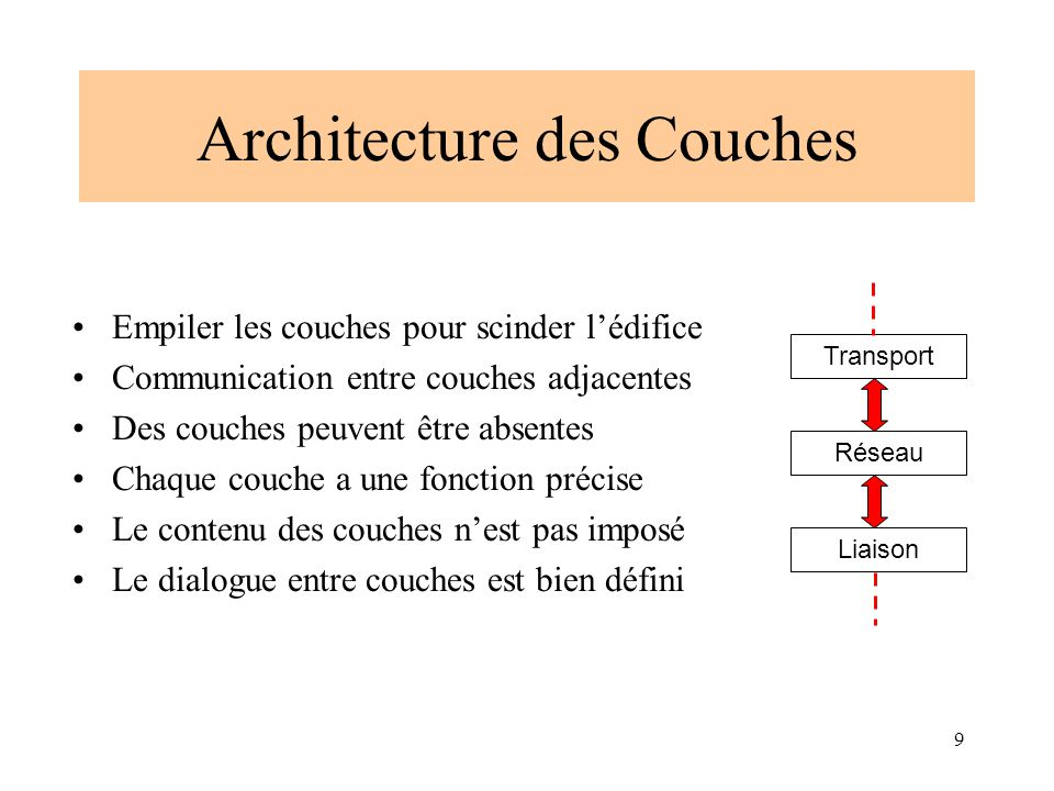 Architecture des Couches