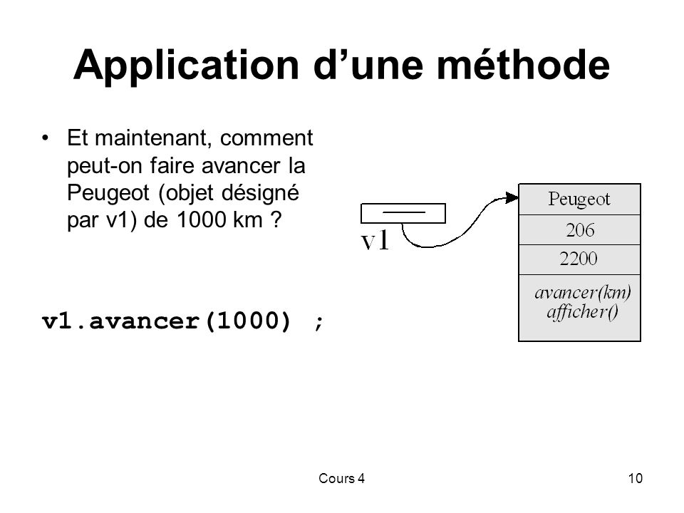 Application d'une méthode