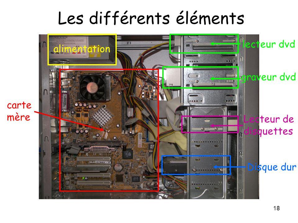 Les différents éléments