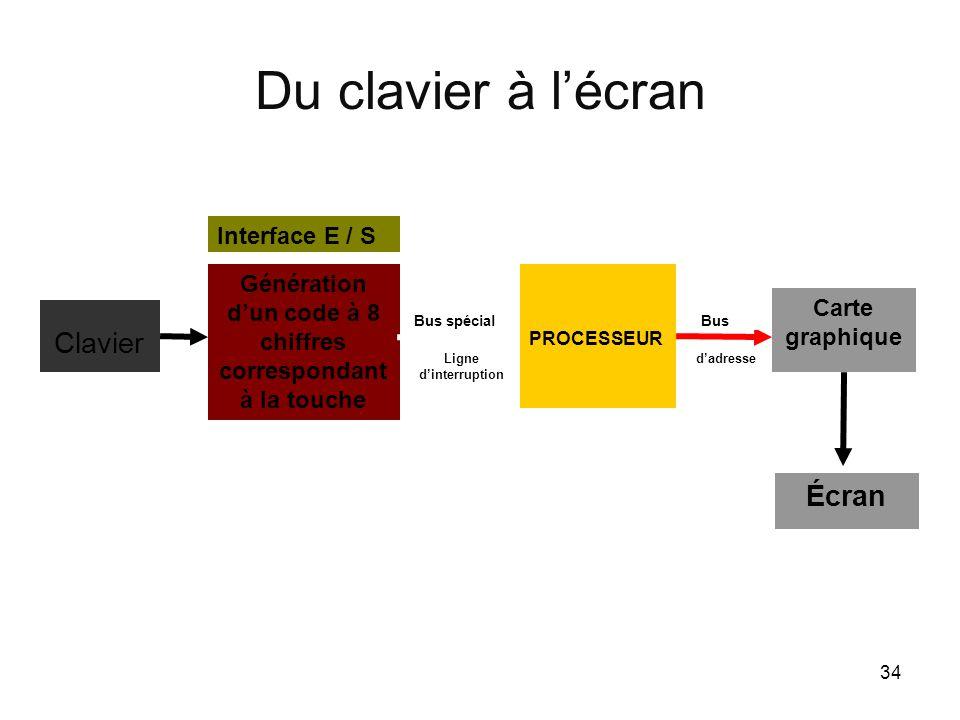 Génération d'un code à 8 chiffres correspondant à la touche