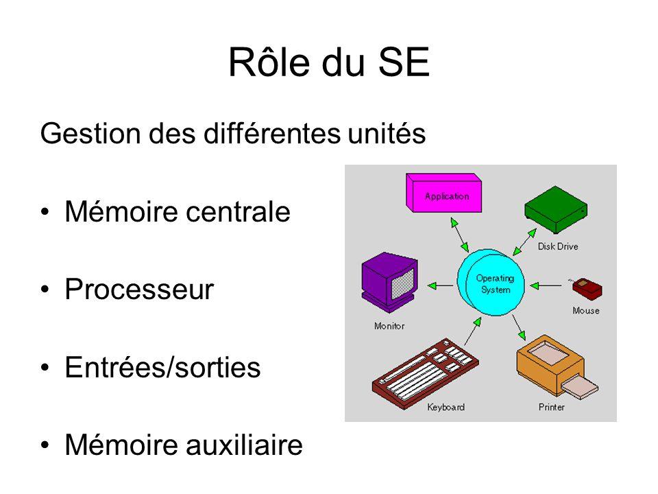 Rôle du SE Gestion des différentes unités Mémoire centrale Processeur