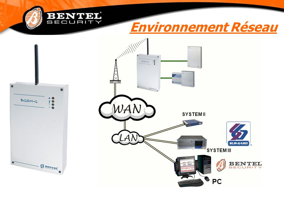Environnement Réseau SYSTEM II SYSTEM III PC