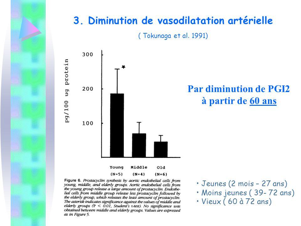 3. Diminution de vasodilatation artérielle ( Tokunaga et al. 1991)