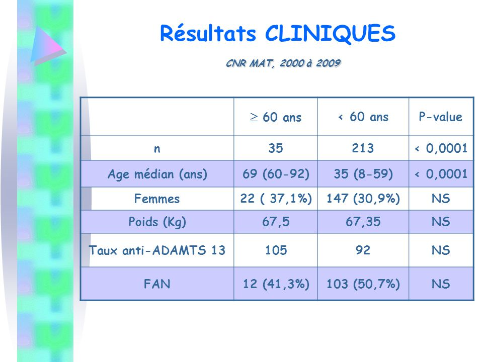Résultats CLINIQUES CNR MAT, 2000 à 2009