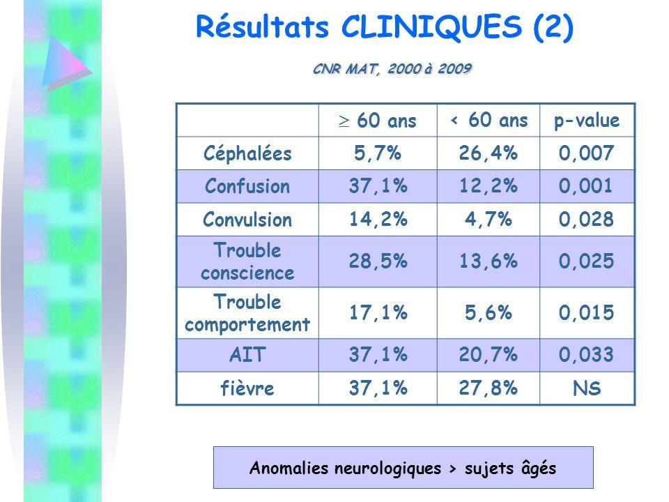 Résultats CLINIQUES (2) CNR MAT, 2000 à 2009