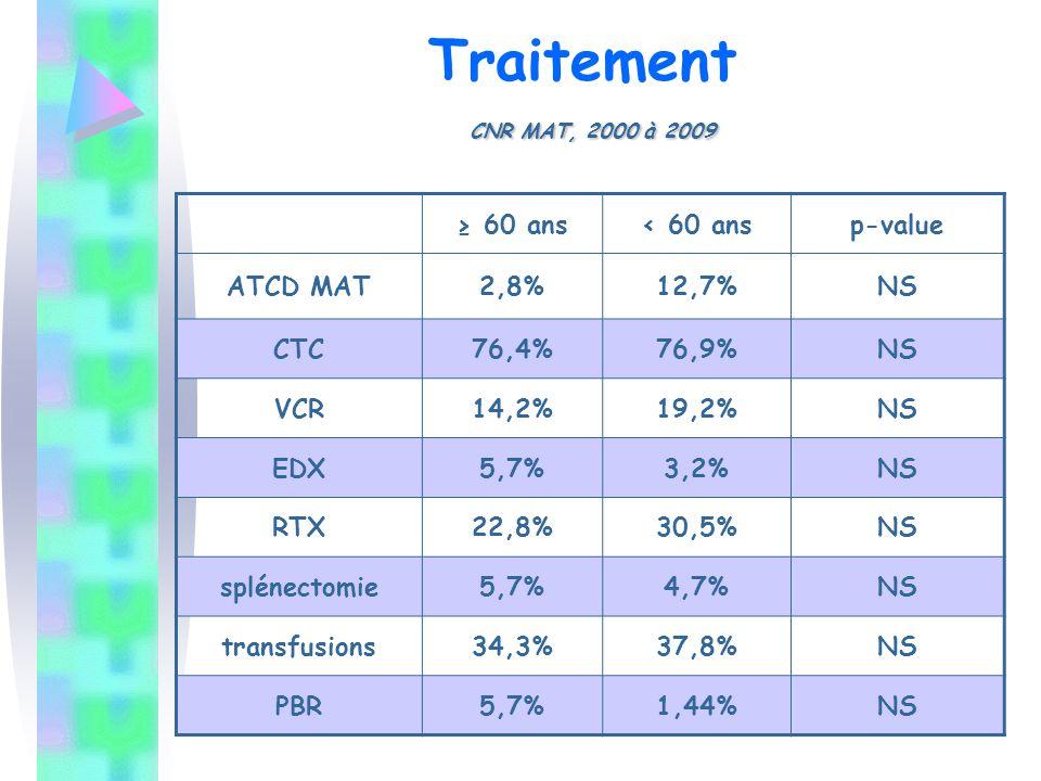 Traitement CNR MAT, 2000 à 2009 ≥ 60 ans < 60 ans p-value ATCD MAT