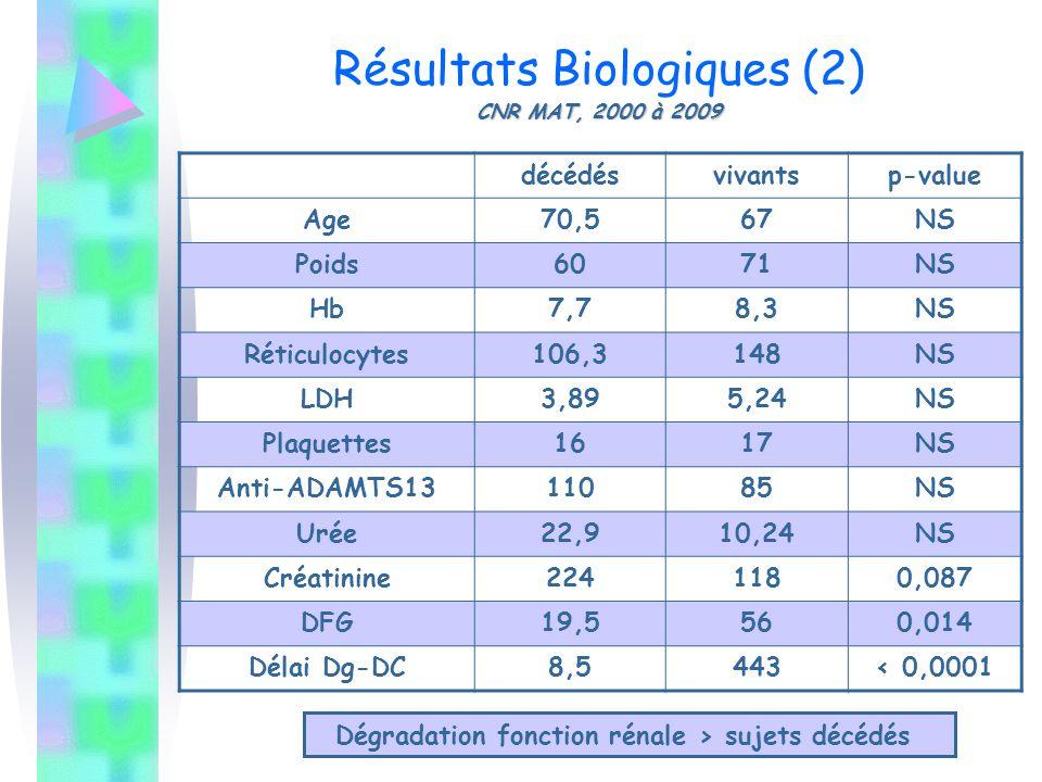Résultats Biologiques (2) CNR MAT, 2000 à 2009
