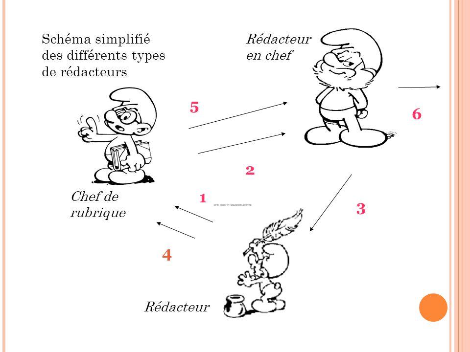 5 6 2 1 3 4 Schéma simplifié des différents types de rédacteurs