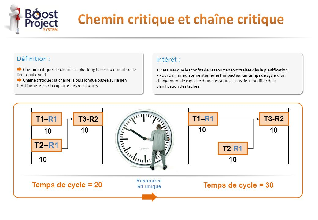 Chemin critique et chaîne critique