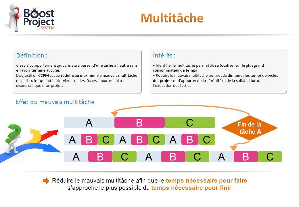 Multitâche A C B Définition : Intérêt : Effet du mauvais multitâche