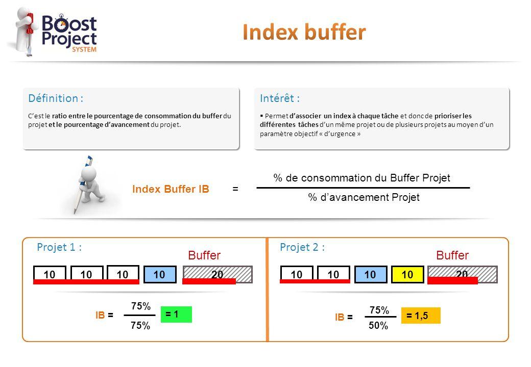 % de consommation du Buffer Projet