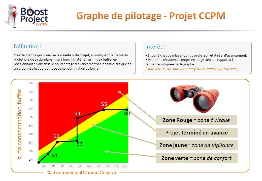 Graphe de pilotage - Projet CCPM