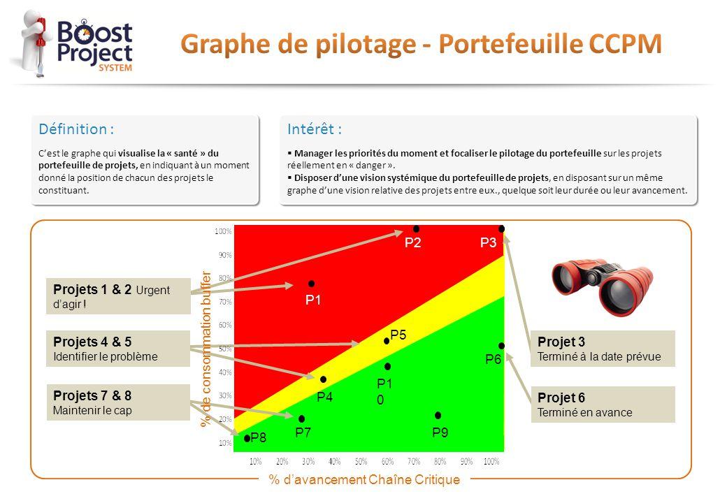 Graphe de pilotage - Portefeuille CCPM