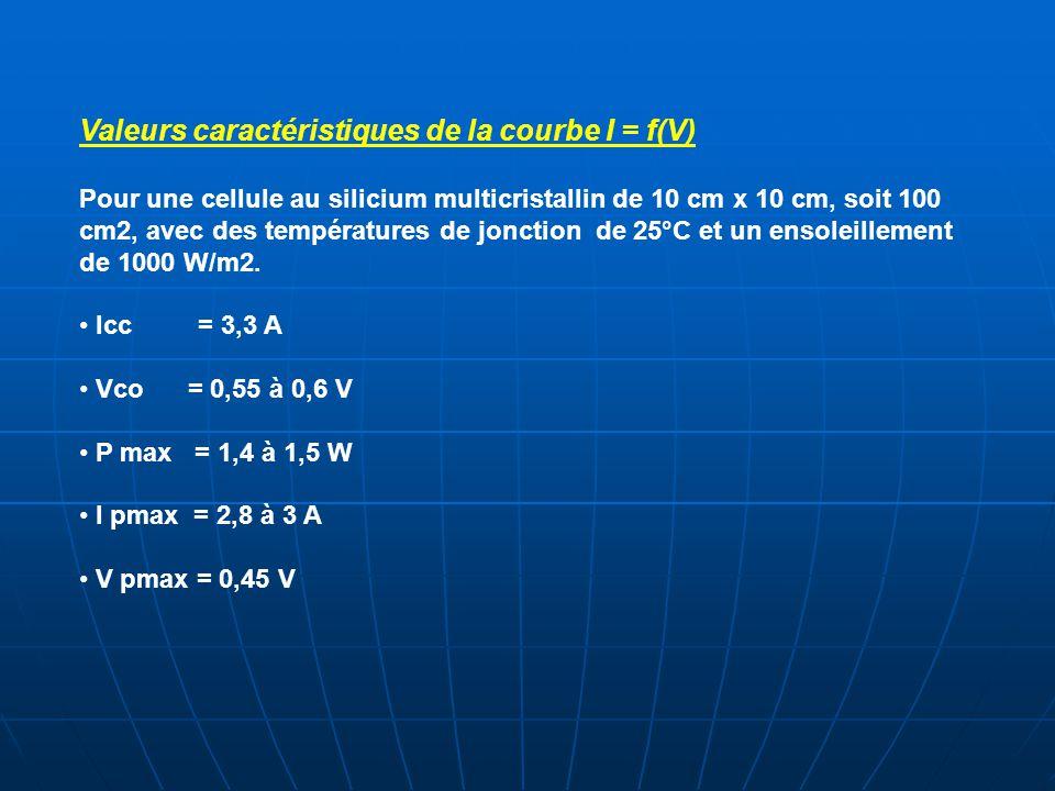 Valeurs caractéristiques de la courbe I = f(V)