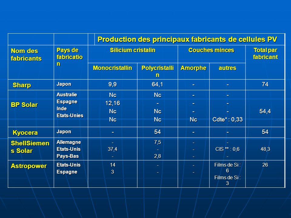 Production des principaux fabricants de cellules PV