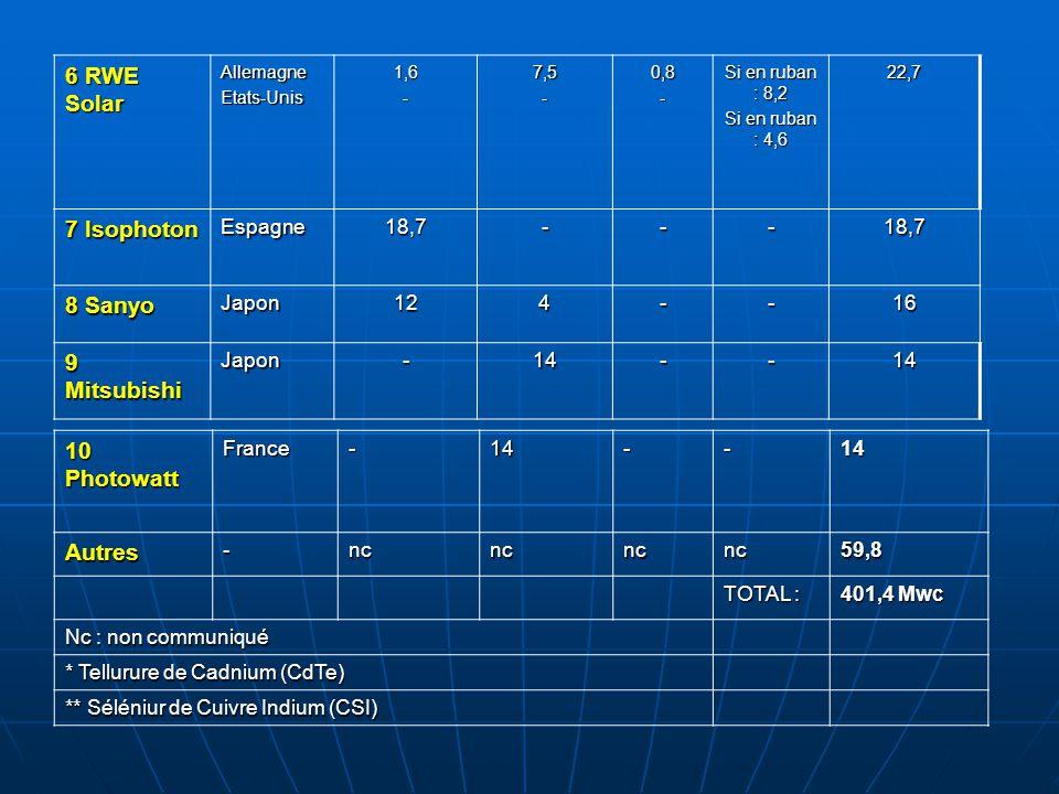 6 RWE Solar 7 Isophoton 8 Sanyo 9 Mitsubishi 10 Photowatt Autres
