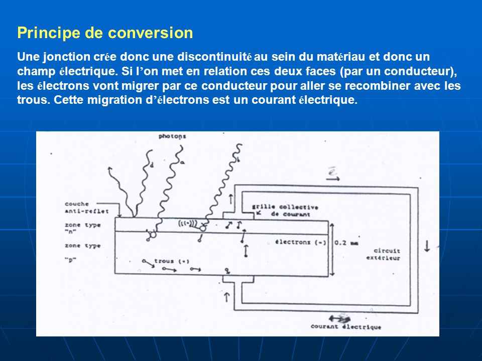 Principe de conversion