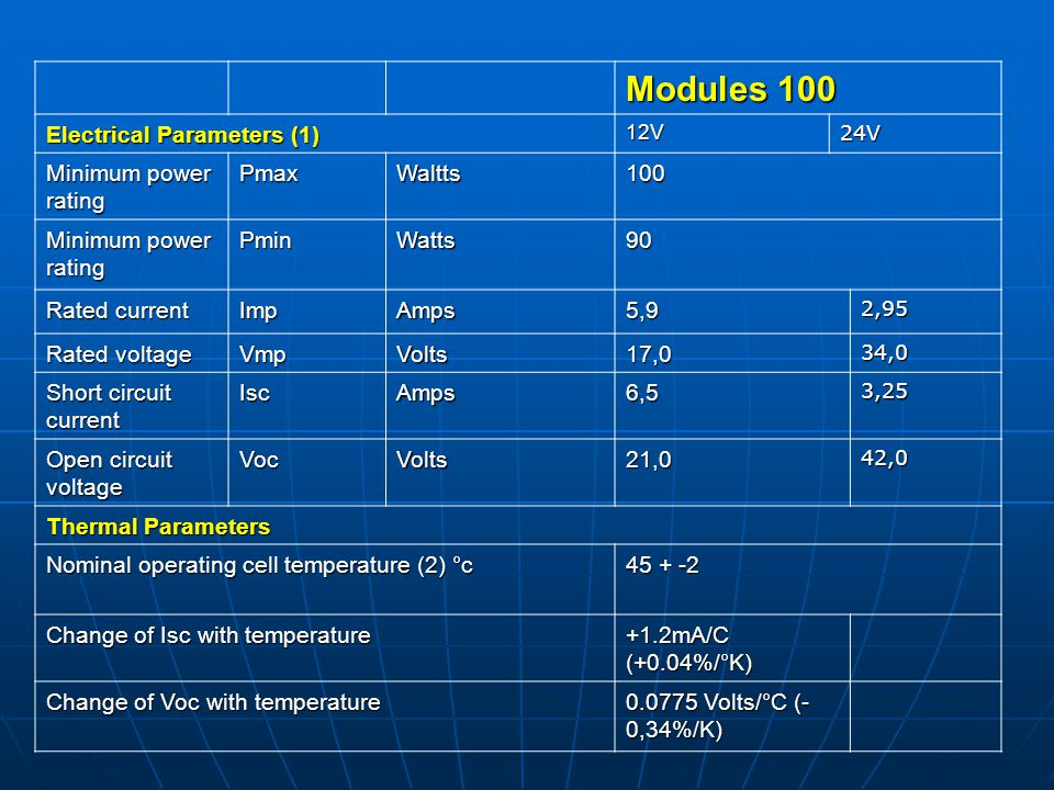 Modules 100 Electrical Parameters (1) Minimum power rating Pmax Waltts