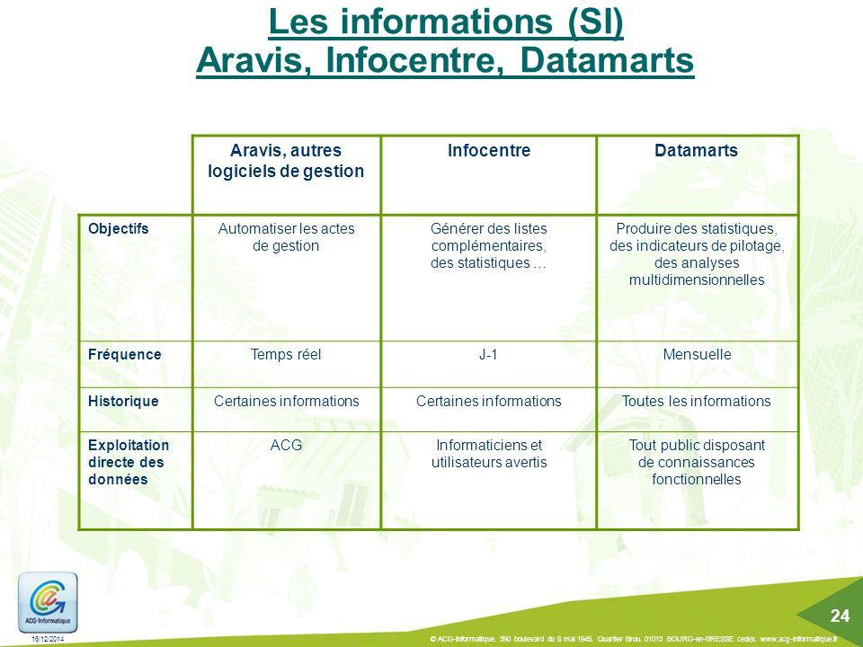 Les informations (SI) Aravis, Infocentre, Datamarts