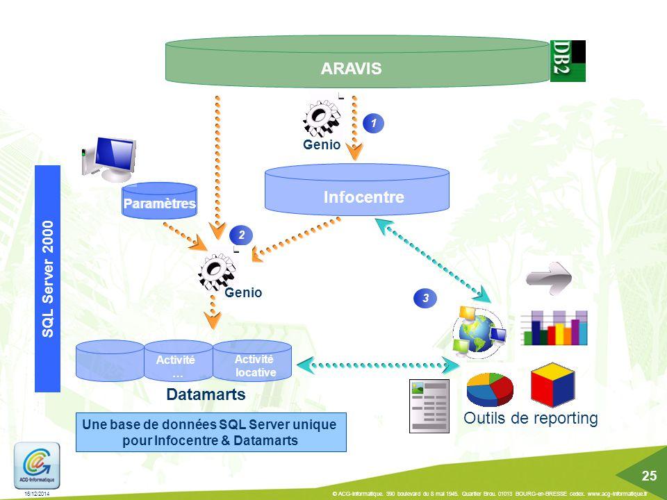 Une base de données SQL Server unique pour Infocentre & Datamarts