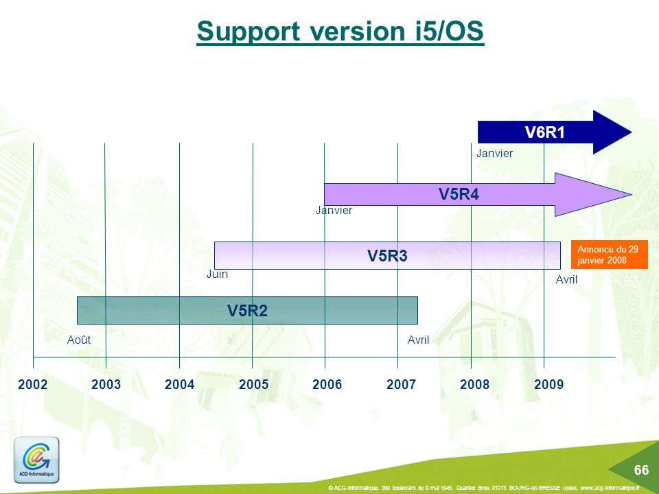 Support version i5/OS V6R1 V5R4 V5R3 V5R2 2002 2003 2004 2005 2006