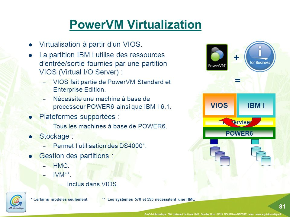 PowerVM Virtualization