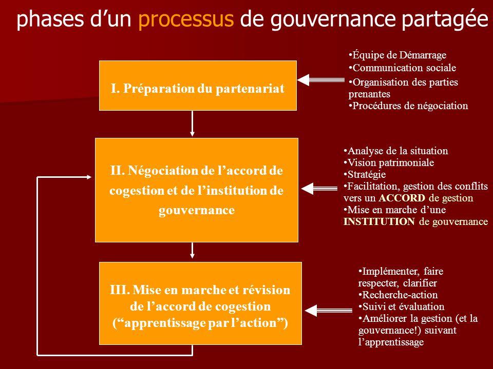 phases d'un processus de gouvernance partagée