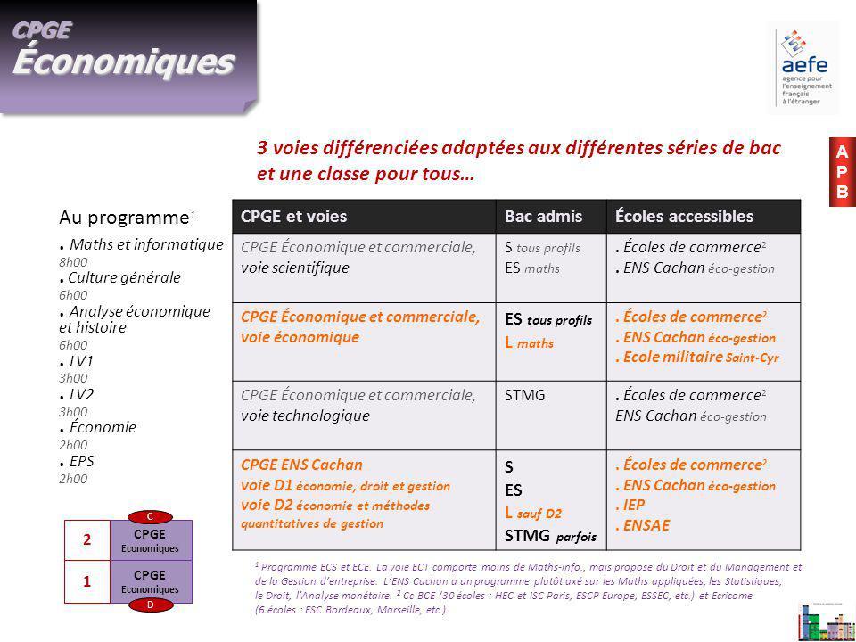 CPGE Économiques 3 voies différenciées adaptées aux différentes séries de bac et une classe pour tous…