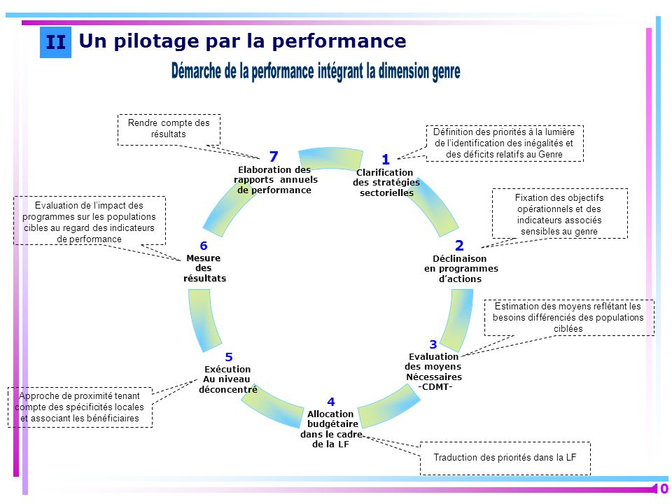 Démarche de la performance intégrant la dimension genre
