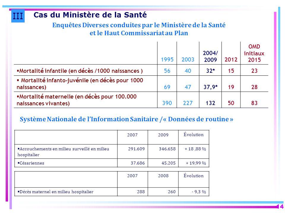 Système Nationale de l'Information Sanitaire /« Données de routine »